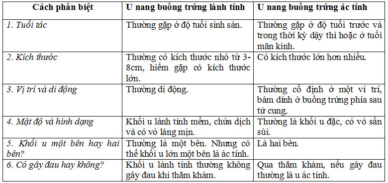 phan-biet-u-nang-buong-trung-ac-tinh-va-lanh-tinh